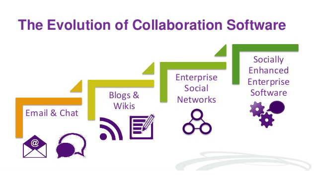 workplace collaboration evolution